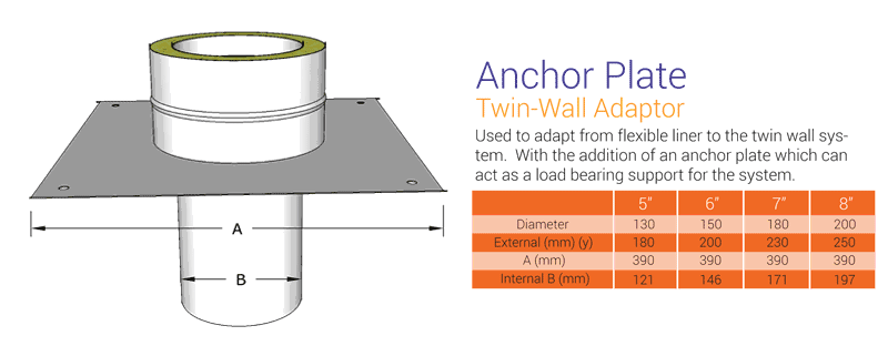 Twin To Flex Anchor Plate Adaptor
