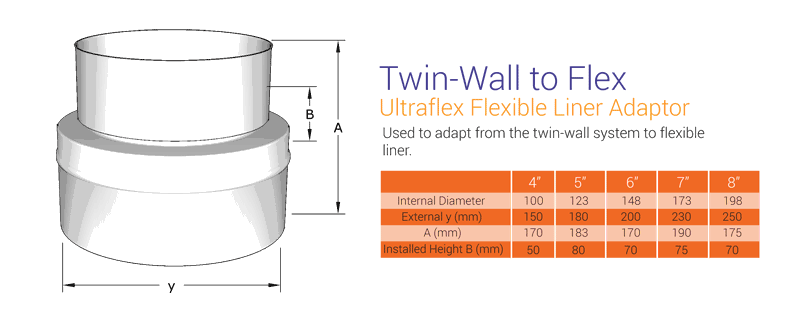Twin Wall to Flex Adaptor